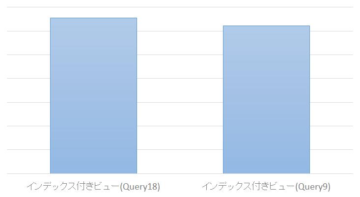 Query9_インデックス付きビュー作成