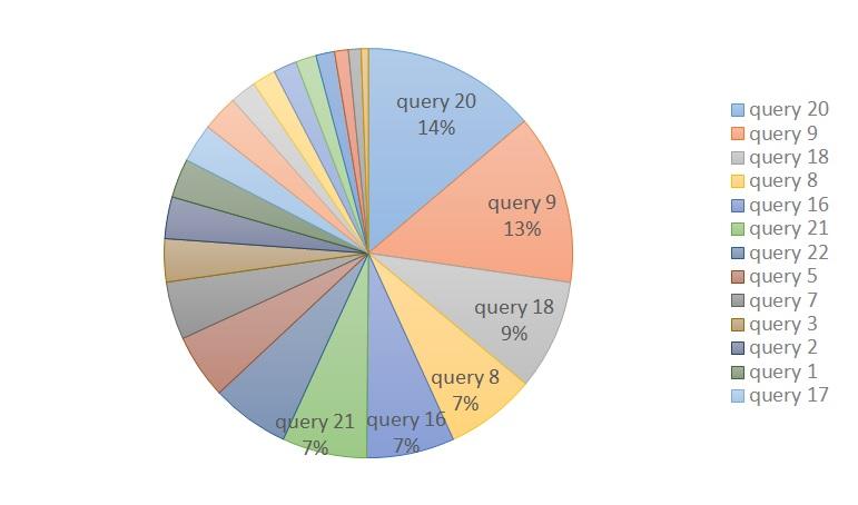 Query13_インデックス付きビュー作成時のQuery割合